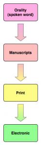 Communications diagram