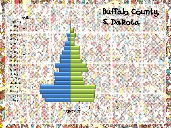 Buffalo Co., SD (Crow Creek Indian Reservation-Sioux)