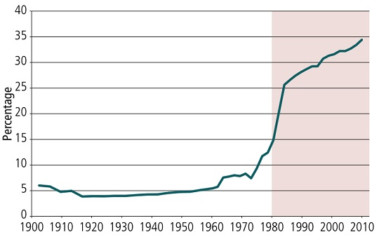 Australia: Percentage of births outside marriage, 1901–2007 (Source: Australian Government: Australian Institute of Family Studies, October 2010)
