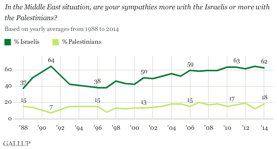 US Support - Gallup