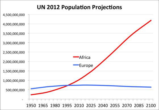 AfricanPopulation