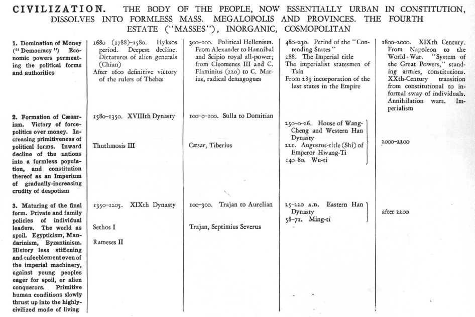 oswald spenglers thesis