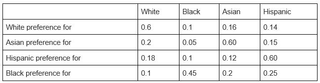 Interracial datovania rasovej preferencie